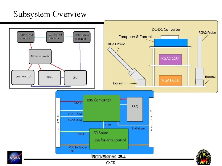 Subsystem Overview 2011 Co. DR