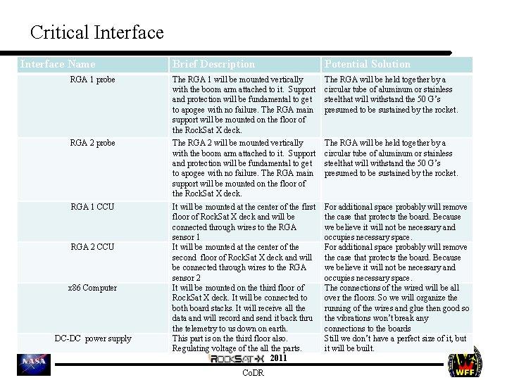 Critical Interface Name Brief Description Potential Solution RGA 1 probe The RGA 1 will
