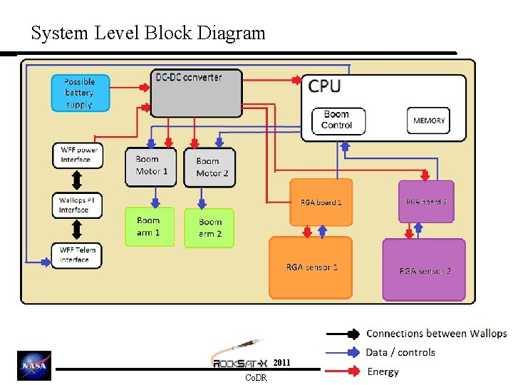System Level Block Diagram 2011 Co. DR