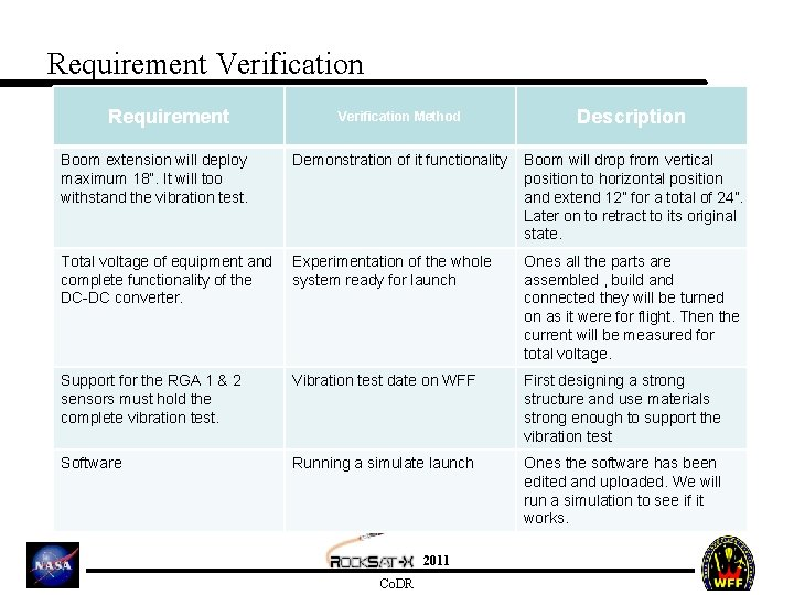 """Requirement Verification Method Description Boom extension will deploy maximum 18"""". It will too withstand"""