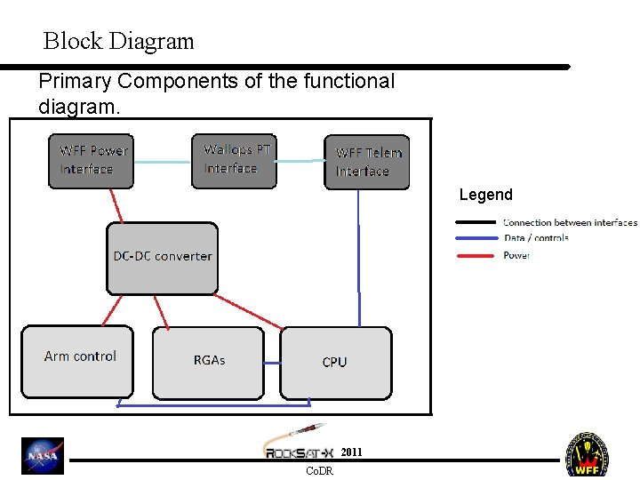 Block Diagram Primary Components of the functional diagram. Legend 2011 Co. DR