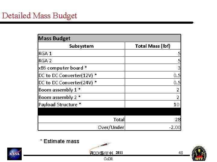 Detailed Mass Budget Subsystem Total Mass (lbf) RGA 1 RGA 2 x 86 computer