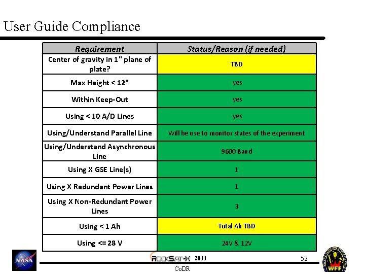 """User Guide Compliance Requirement Status/Reason (if needed) Center of gravity in 1"""" plane of"""