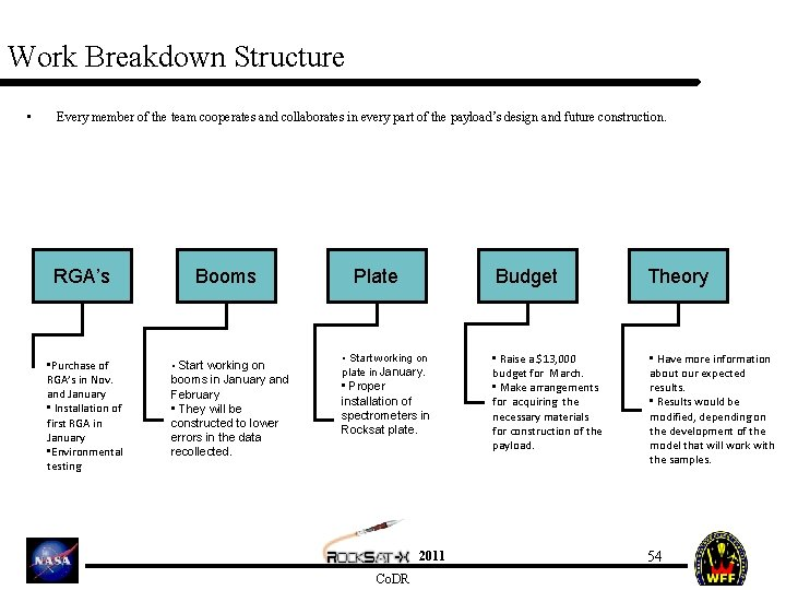Work Breakdown Structure • Every member of the team cooperates and collaborates in every