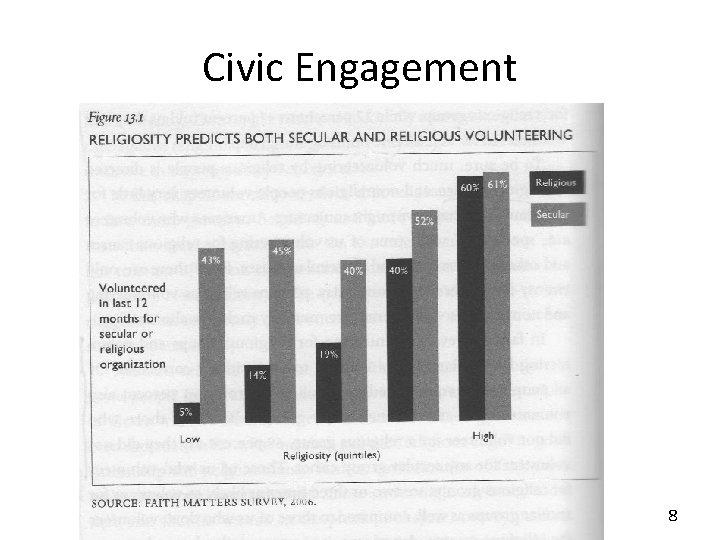 Civic Engagement – 13. 1 8