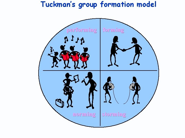 Tuckman's group formation model performing norming storming