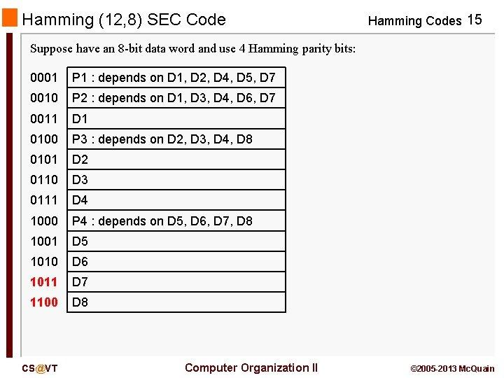 Hamming (12, 8) SEC Code Hamming Codes 15 Suppose have an 8 -bit data