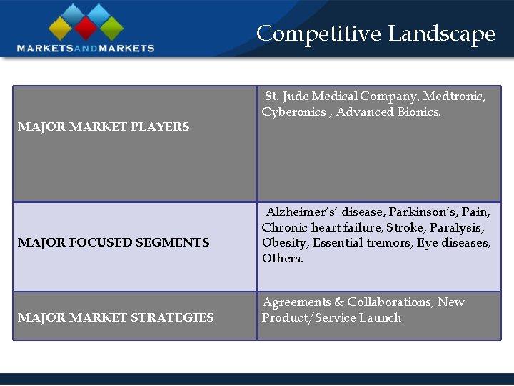 Competitive Landscape MAJOR MARKET PLAYERS MAJOR FOCUSED SEGMENTS MAJOR MARKET STRATEGIES St. Jude Medical
