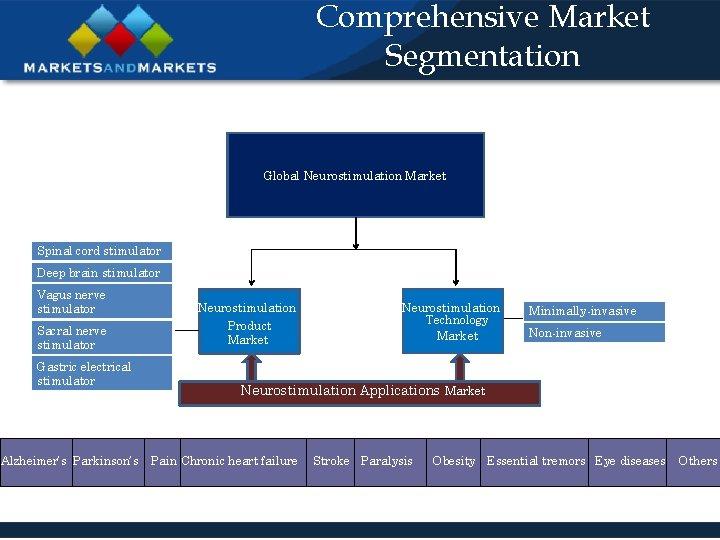 Comprehensive Market Segmentation Global Neurostimulation Market Spinal cord stimulator Deep brain stimulator ad Technologies