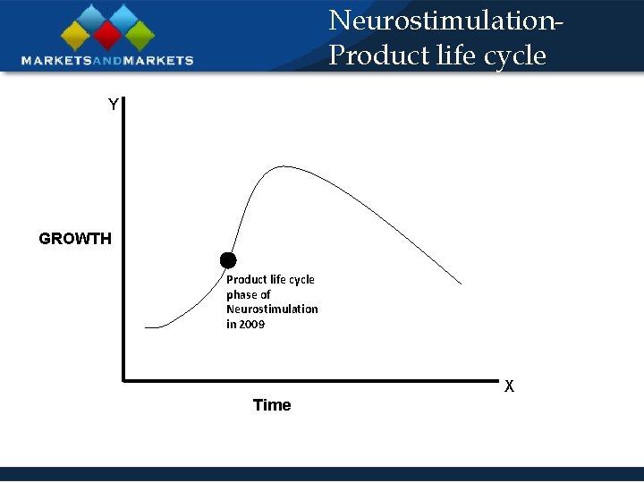 Neurostimulation. Product life cycle Y GROWTH Product life cycle phase of Neurostimulation in 2009