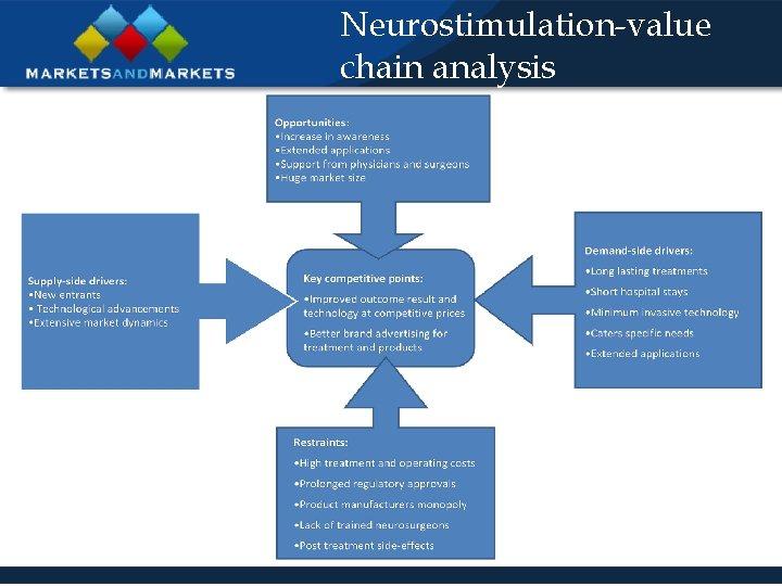 Neurostimulation-value chain analysis