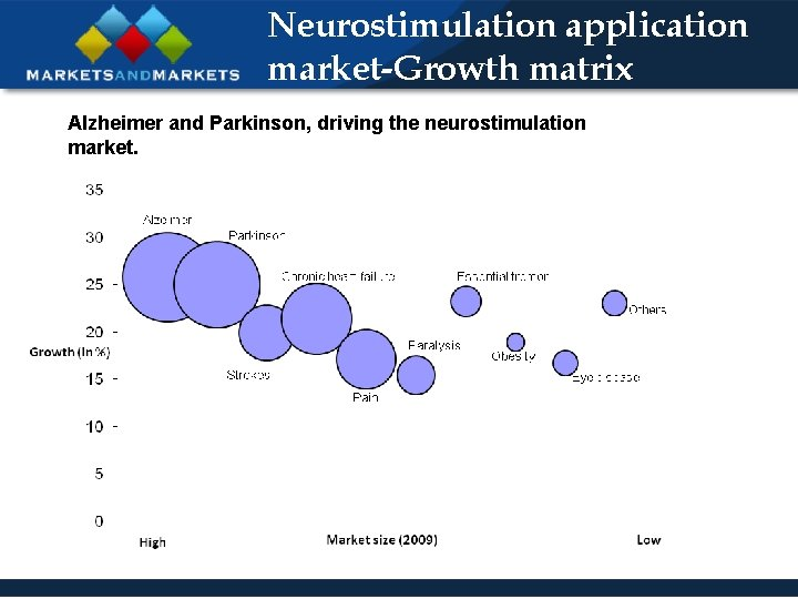 Neurostimulation application market-Growth matrix Alzheimer and Parkinson, driving the neurostimulation market.