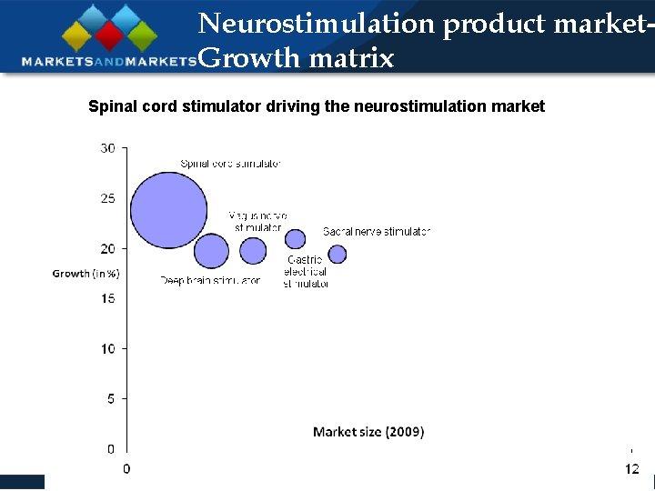 Neurostimulation product market. Growth matrix Spinal cord stimulator driving the neurostimulation market