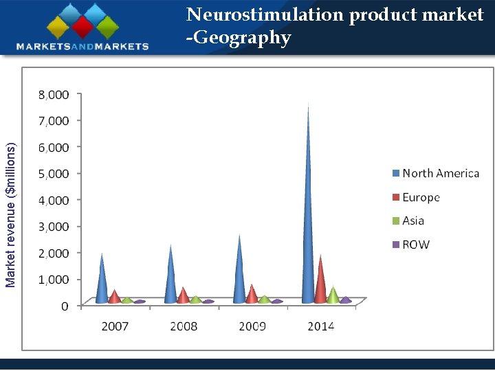 Market revenue ($millions) Neurostimulation product market -Geography