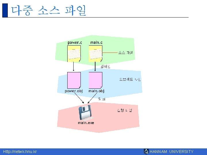 다중 소스 파일 Http: //netwk. hnu. kr HANNAM UNIVERSITY