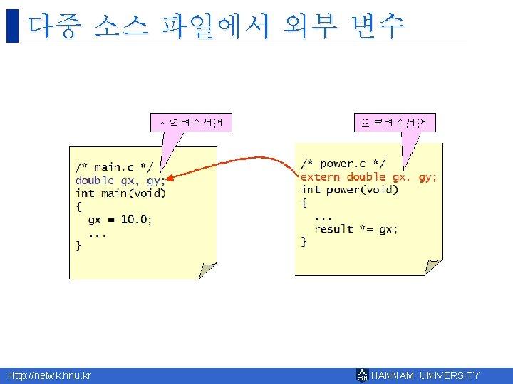 다중 소스 파일에서 외부 변수 Http: //netwk. hnu. kr HANNAM UNIVERSITY