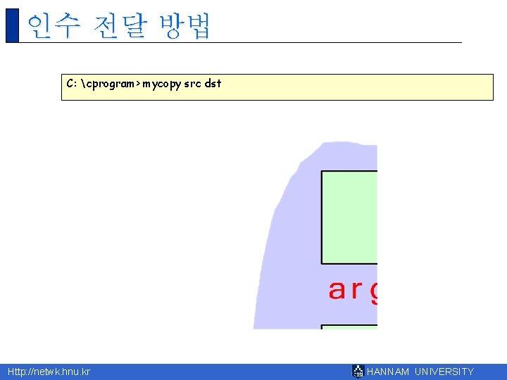인수 전달 방법 C: cprogram> mycopy src dst Http: //netwk. hnu. kr HANNAM UNIVERSITY