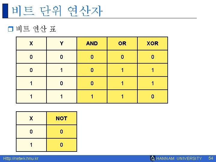 비트 단위 연산자 r 비트 연산 표 X Y AND OR XOR 0 0