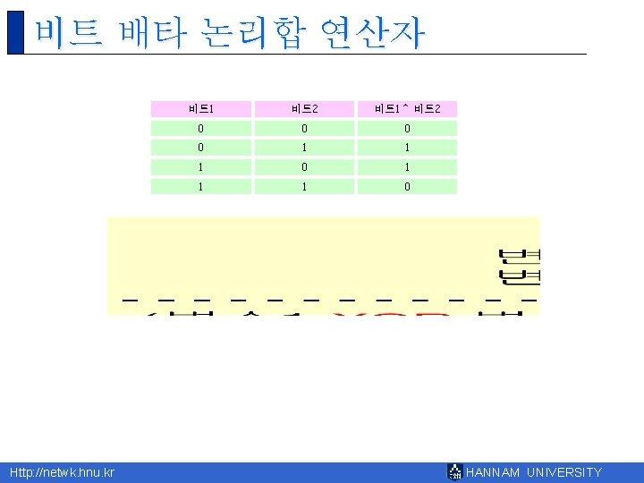 비트 배타 논리합 연산자 Http: //netwk. hnu. kr 비트 1 비트 2 비트 1