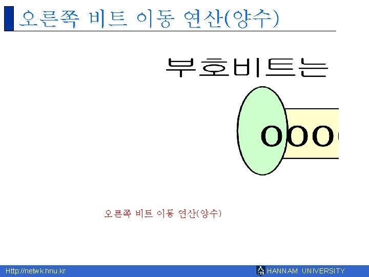 오른쪽 비트 이동 연산(양수) Http: //netwk. hnu. kr HANNAM UNIVERSITY