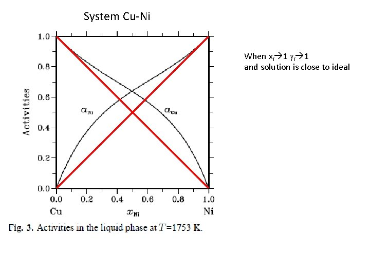 System Cu-Ni When xi 1 gi 1 and solution is close to ideal