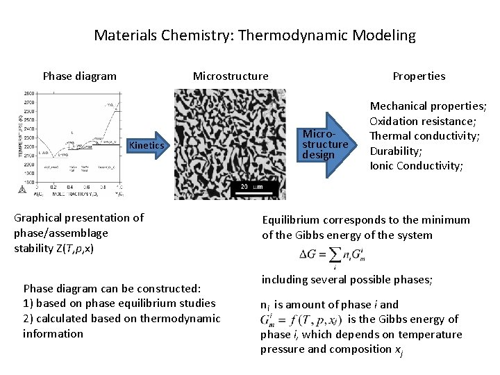 Materials Chemistry: Thermodynamic Modeling Phase diagram Microstructure Kinetics Graphical presentation of phase/assemblage stability Z(T,