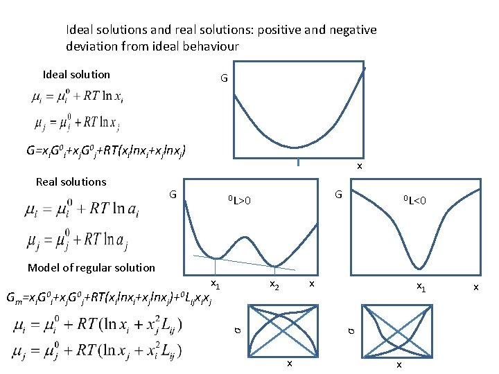 Ideal solutions and real solutions: positive and negative deviation from ideal behaviour Ideal solution