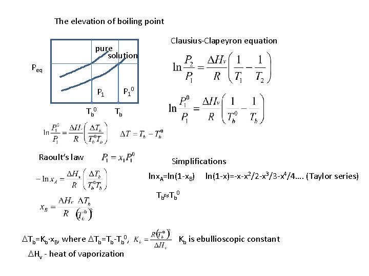 The elevation of boiling point pure solution Peq Clausius-Clapeyron equation pure P 10 P