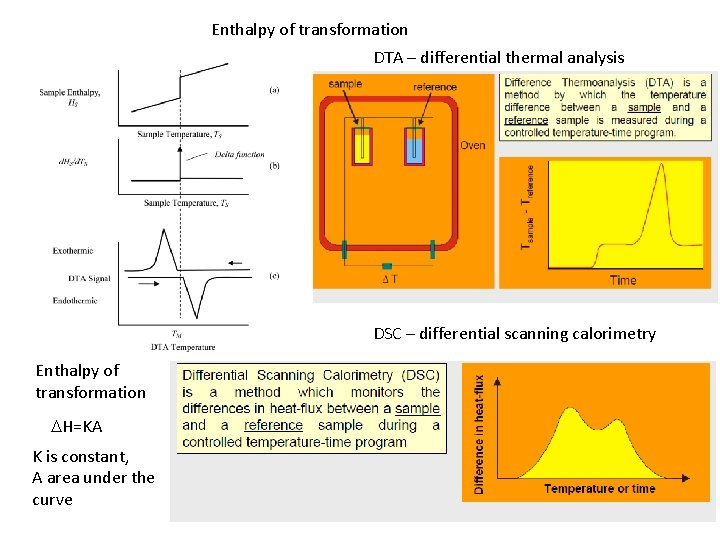 Enthalpy of transformation DTA – differential thermal analysis DSC – differential scanning calorimetry Enthalpy