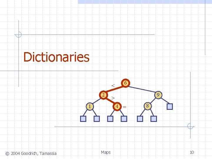 Dictionaries < 2 9 > 4 = 1 © 2004 Goodrich, Tamassia 6 Maps