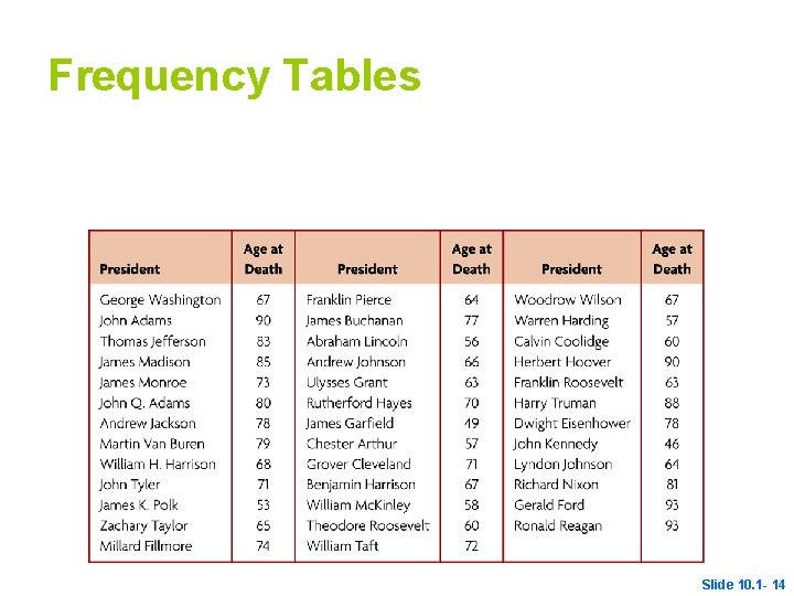 Frequency Tables Slide 10. 1 - 14