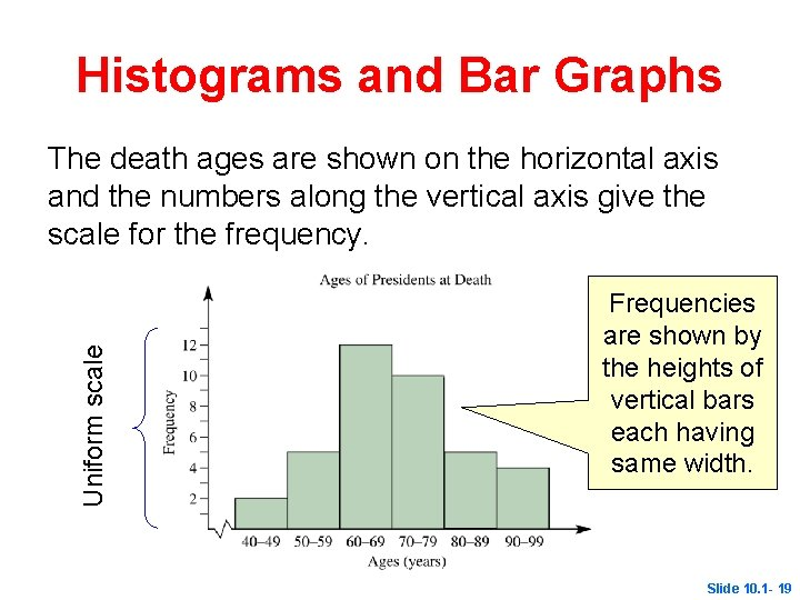 Histograms and Bar Graphs Uniform scale The death ages are shown on the horizontal