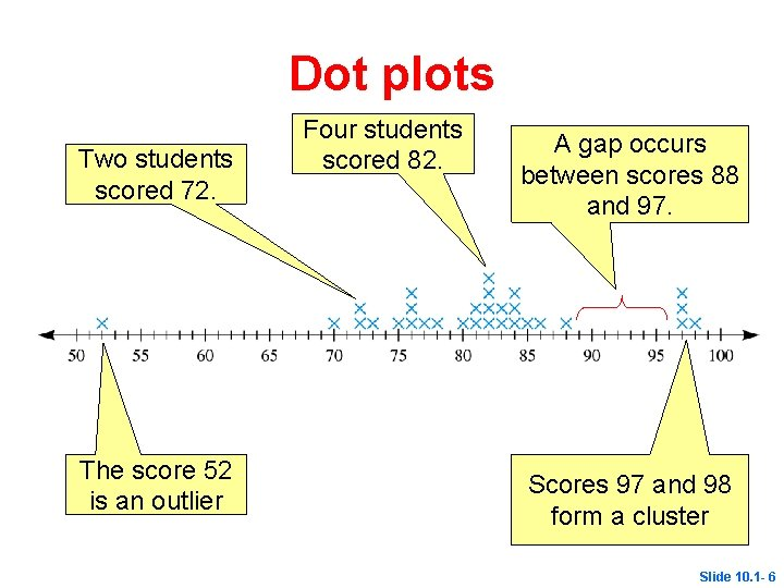 Dot plots Two students scored 72. The score 52 is an outlier Four students