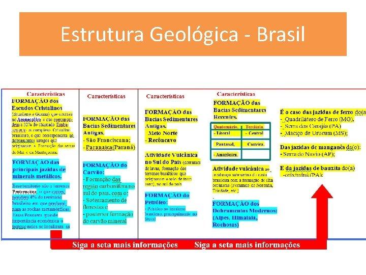 Estrutura Geológica - Brasil
