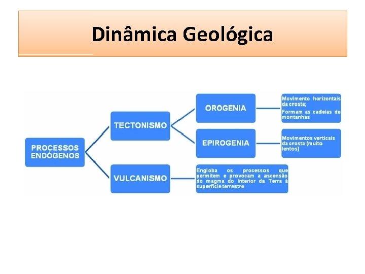 Dinâmica Geológica