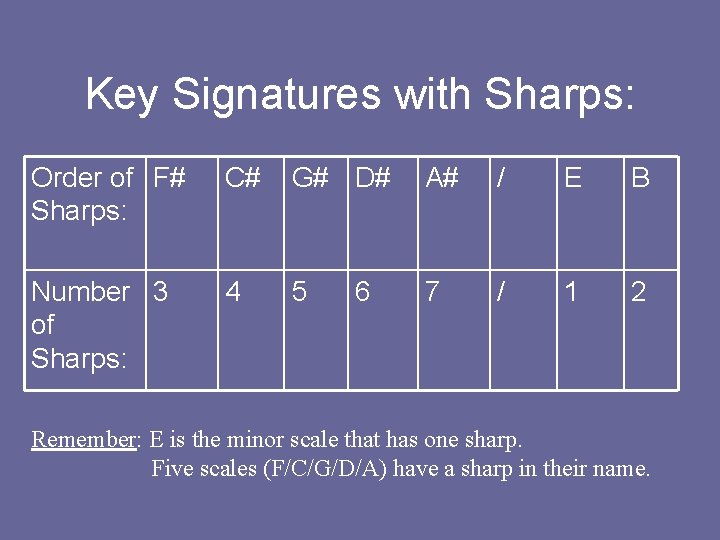 Key Signatures with Sharps: Order of F# Sharps: C# G# D# A# / E