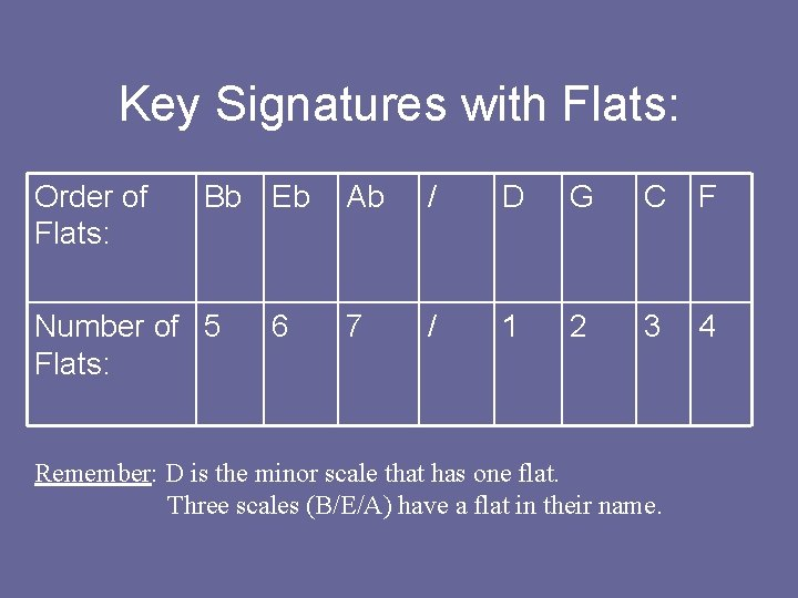 Key Signatures with Flats: Order of Flats: Bb Eb Number of 5 Flats: 6