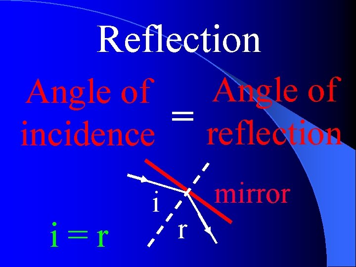 Reflection Angle of = incidence reflection i=r i mirror r