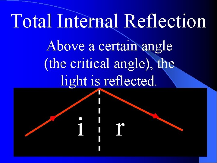 Total Internal Reflection Above a certain angle (the critical angle), the light is reflected.