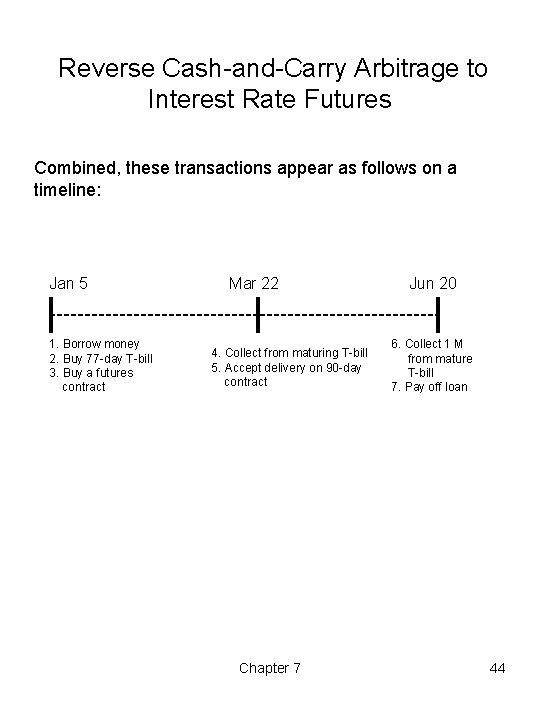 Reverse Cash-and-Carry Arbitrage to Interest Rate Futures Combined, these transactions appear as follows on