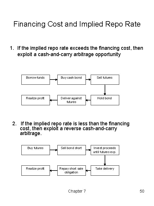 Financing Cost and Implied Repo Rate 1. If the implied repo rate exceeds the