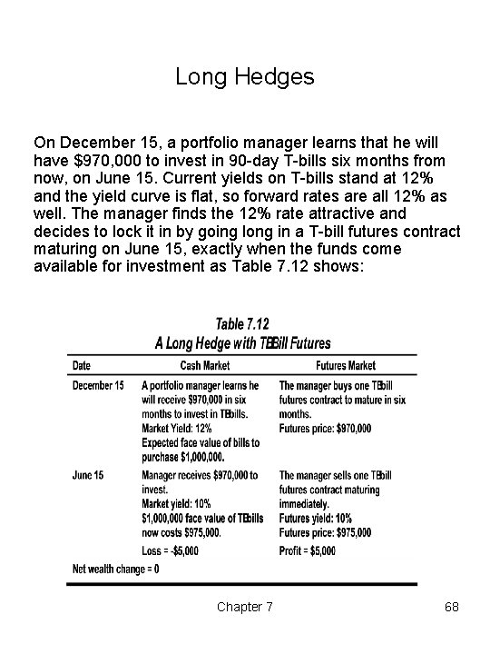 Long Hedges On December 15, a portfolio manager learns that he will have $970,