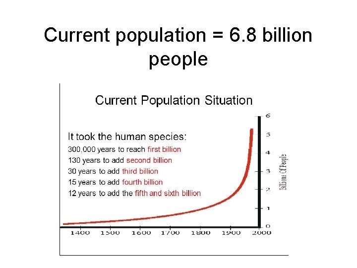 Current population = 6. 8 billion people