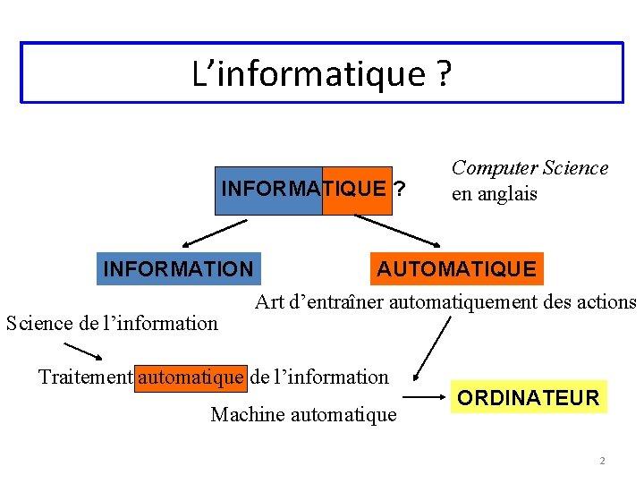 L'informatique ? INFORMATIQUE ? INFORMATION Science de l'information Computer Science en anglais AUTOMATIQUE Art