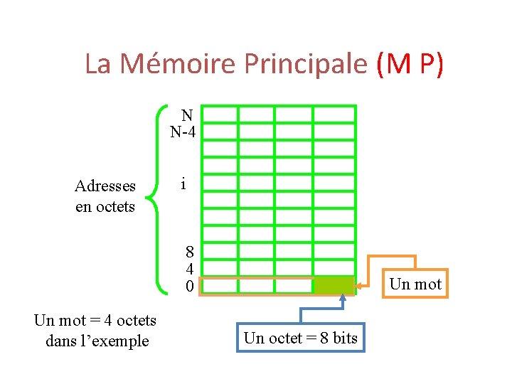 La Mémoire Principale (M P) N N-4 Adresses en octets i 8 4 0