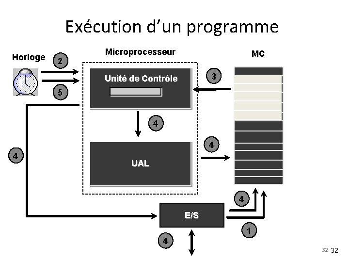 Exécution d'un programme Horloge 2 Microprocesseur MC 3 Unité de Contrôle 5 4 4
