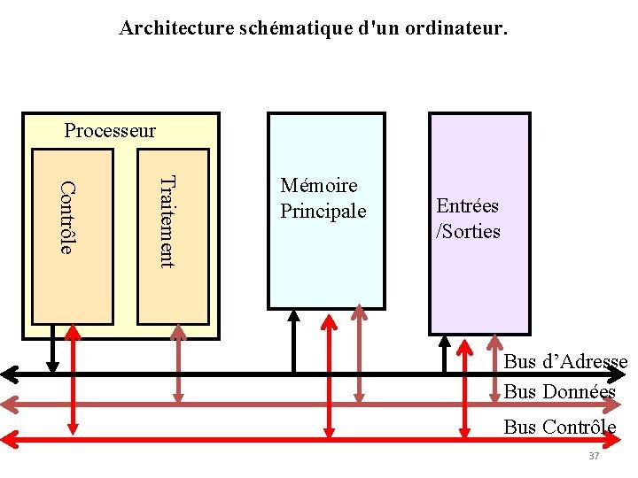 Architecture schématique d'un ordinateur. Processeur Traitement Contrôle Mémoire Principale Entrées /Sorties Bus d'Adresse Bus