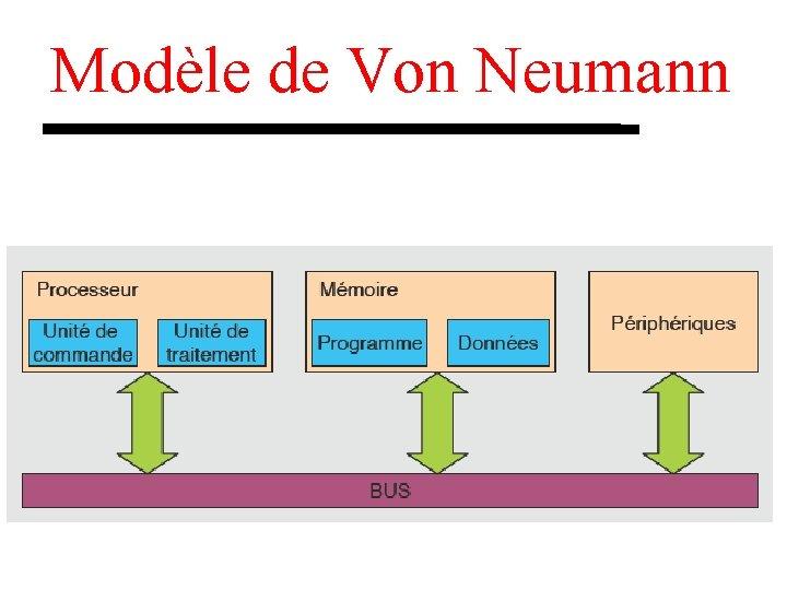 Modèle de Von Neumann