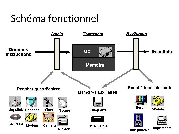 Schéma fonctionnel Saisie Données Instructions Traitement Restitution UC Résultats Mémoire Périphériques d'entrée Joystick Scanner