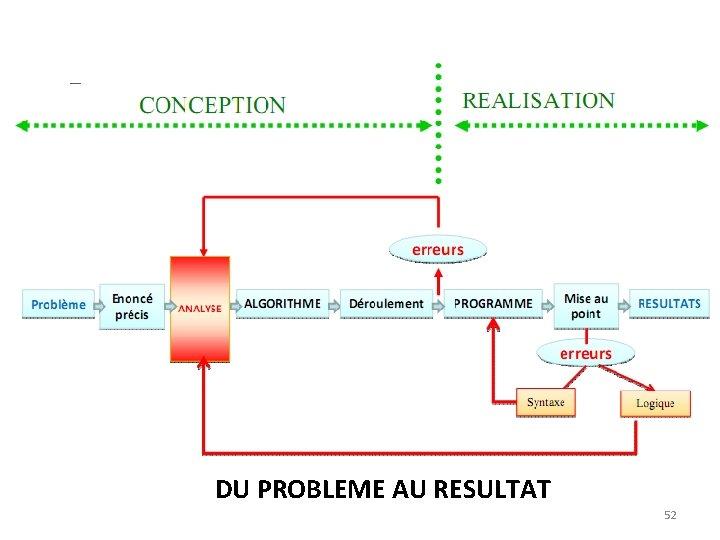 DU PROBLEME AU RESULTAT 52